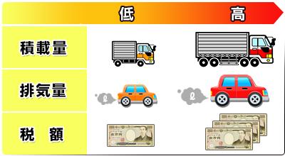 【関連記事】トラック、バス、牽引車ほか自動車税・金額一覧表