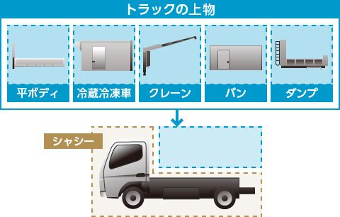 トラックの荷台とシャシーの関係