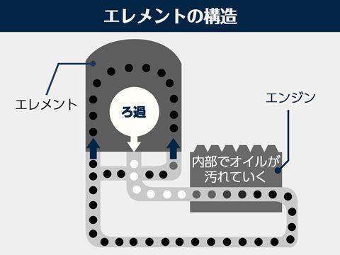 エレメントの構造