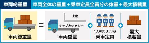 車両総重量