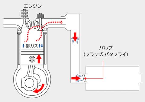 排ガスの構造図