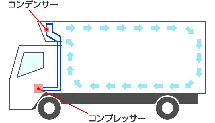 機械式の構造図解