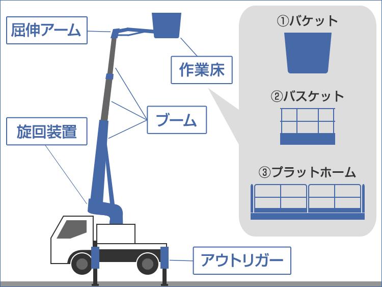 高所作業車の図解