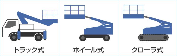 トラック式ホイール式クローラ式の高所作業車
