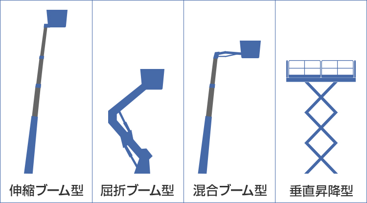 4種類の作業装置